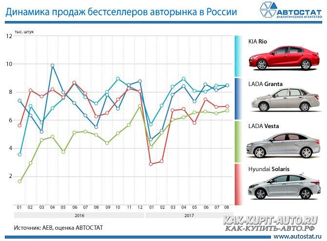Когда лучше покупать новый авто?