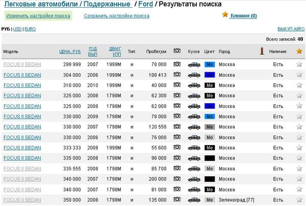 Страница результатов поиска на Auto.ru