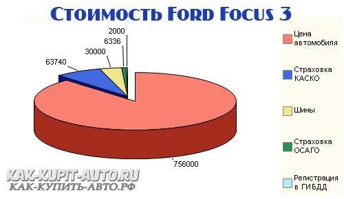 Сколько стоит Ford Focus 3 ?
