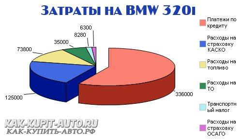 Затраты на BMW 3