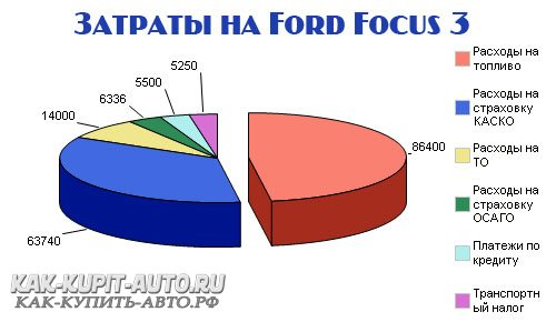 Расходы на машину Ford Focus 3